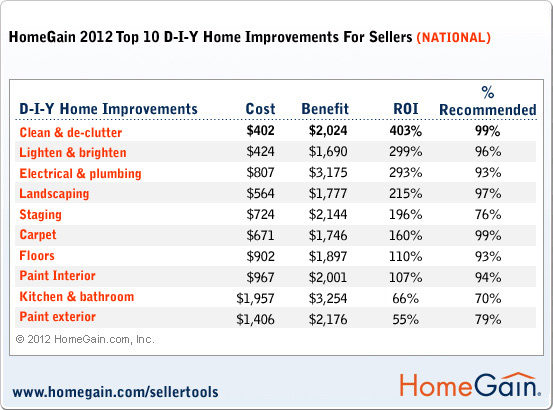 Home Staging & HomeGain Survey: 2012 Top 10 DIY Home Improvements