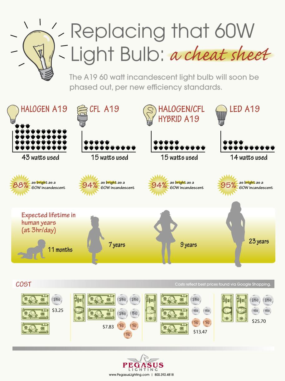 lightbulb conversion chart
