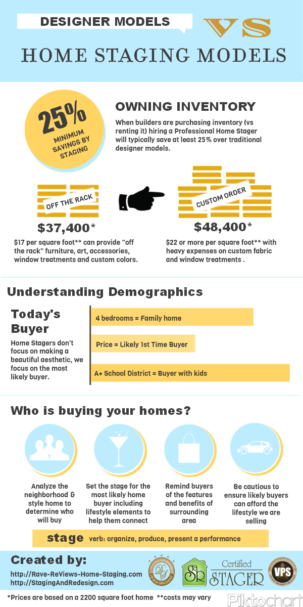 Home Staging infographic