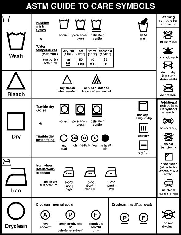 symbols and pictures on laundry labels